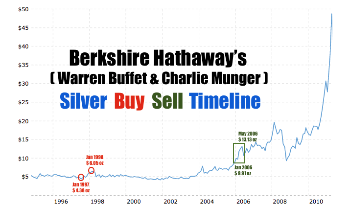 Berkshire Silver Buffet Munger 1998 2006 1970s 1980 Gold Silver Palladium Platinum Prices Silver COMEX trading volume price all time SD Bullion SDBullion.com Do like JP Morgan doing Buy Silver Bullion