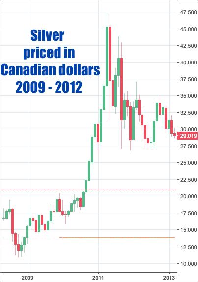 Canadian price for Silver 2011 SD Bullion SDBullion.com