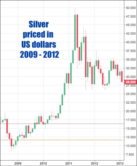 Silver 2011 price US dollar high silver 2011 SD Bullion SDBullion.com
