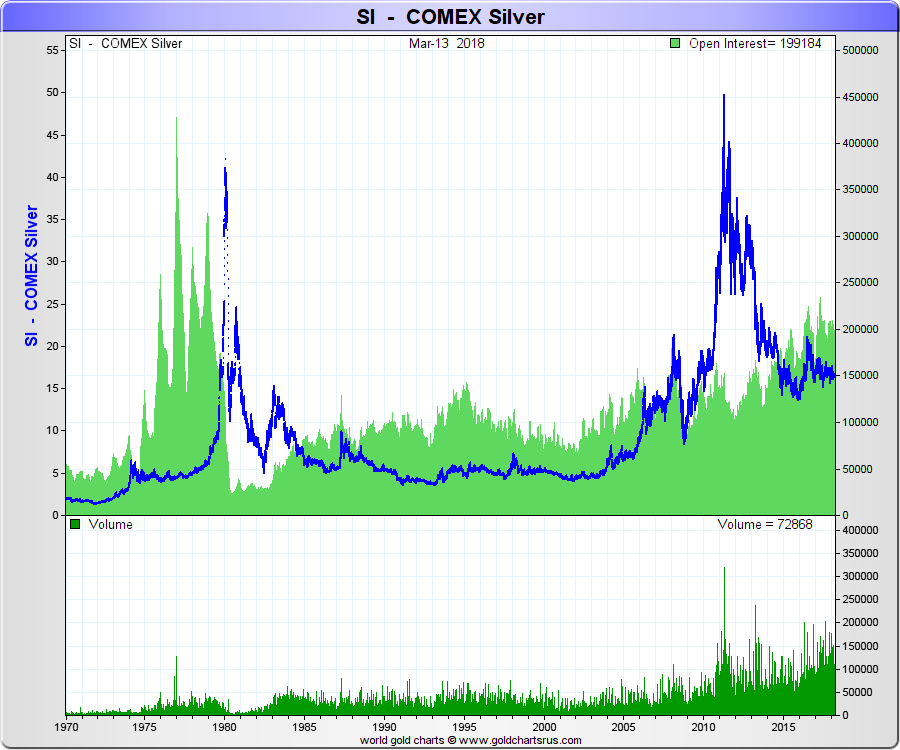 Silver COMEX trading volume price all time SD Bullion SDBullion.com Do like JP Morgan doing Buy Silver Bullion