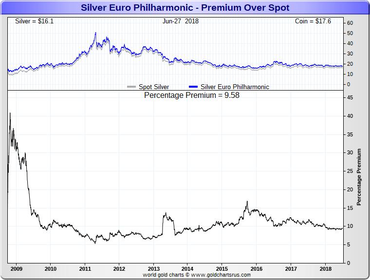 Silver Coins vs Rounds Austrian Philharmonic Silver Coin Premiums SD Bullion SDBullion.com
