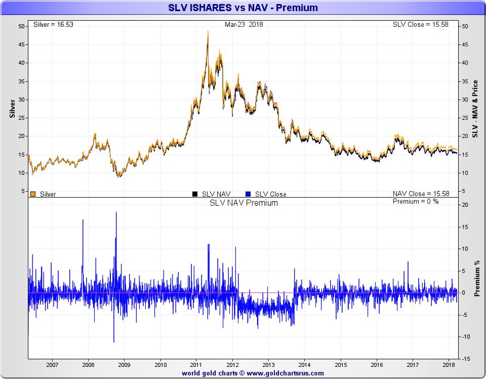 Silver ETF SLV price divergence from silver spot price SD Bullion SDBullion.com