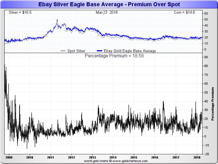 Silver Eagle Coin Price Premiums above silver spot price vs silver ETFs SD Bullion SDBullion.com