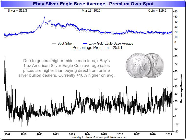 Silver Eagle Coin Prices Silver Eagle Coin Value Chart eBay average Silver Eagle price data