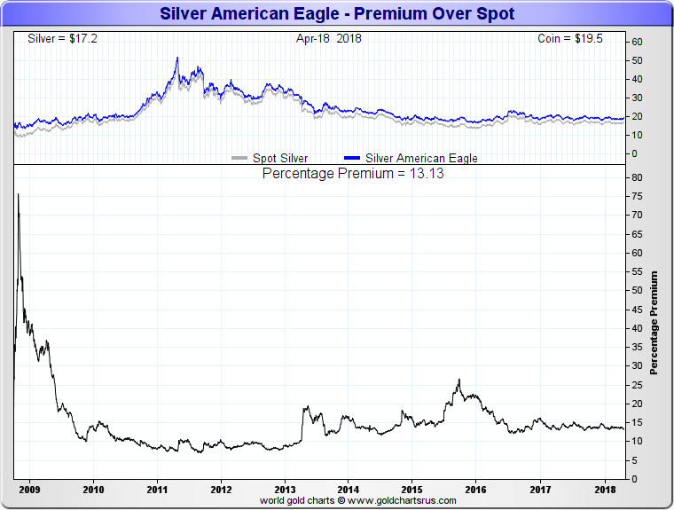 Silver Eagle Coin Value Chart Why are Silver Eagle Coins so expensive SD Bullion SDBullion.com