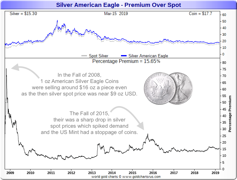 Silver Eagle Prices Silver Eagle Coin Value Chart SD Bullion Silver Dealer Direct