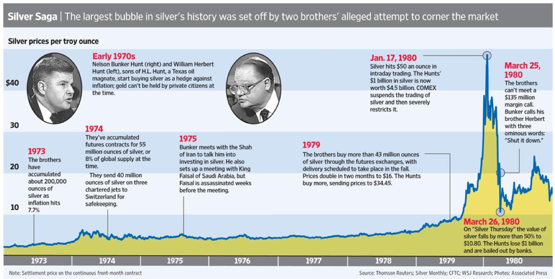 Silver Hunt Brothers timeline SD Bullion SDBullion.com Do like JP Morgan doing Buy Silver Bullion