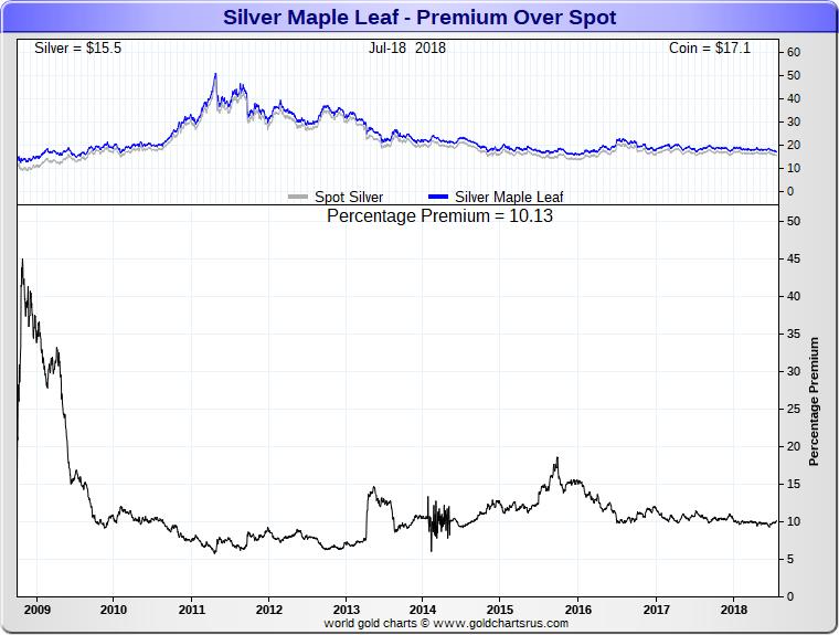 Silver Maple Leaf Coin price premiums SD Bullion SDBullion.com