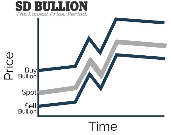 Silver bullion vs Silver spot price SD Bullion SDBullion.com Why does Physical Silver cost more than the Silver Spot Price?