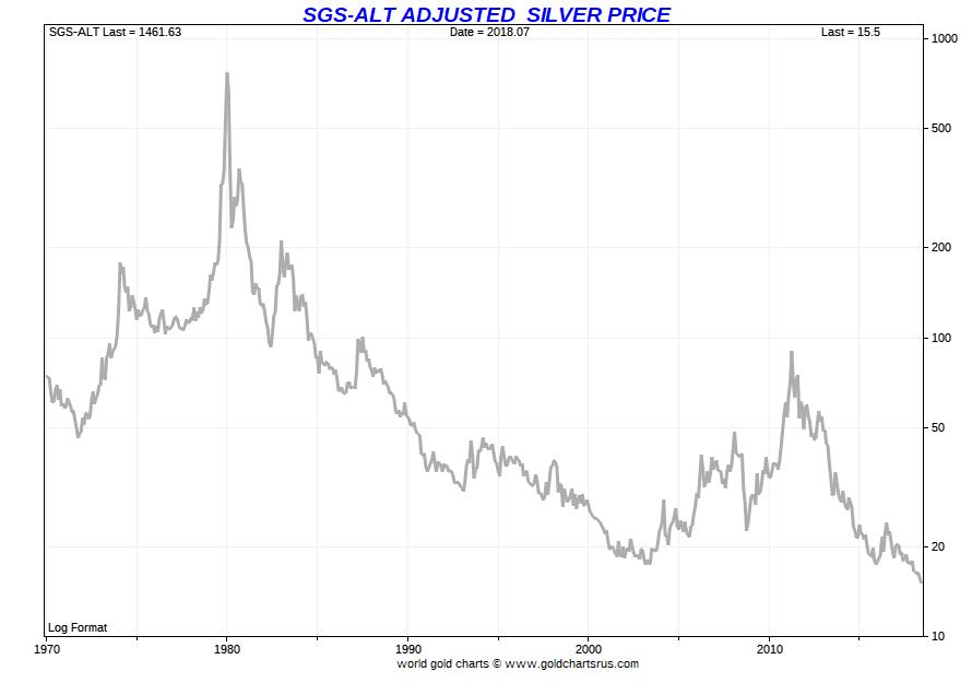 Silver cheaper than ever measured with 1980 inflation methodologies SD Bullion SDBullion.com