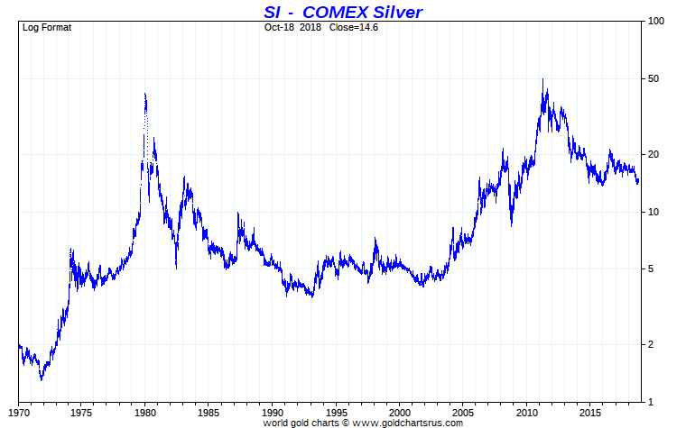 Silver price full fiat US dollar era Gold Silver Ratio Gold Silver 2019 Major Macro Trends Christopher Aaron, iGold Advisor