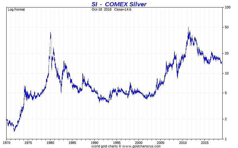 Silver price full fiat US dollar era Gold Silver Ratio Gold Silver 2019 Major Macro Trends Christopher Aaron, iGold Advisor
