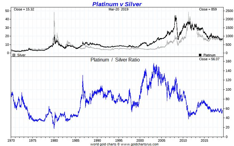Silver vs Platinum Ratio Chart Full Fiat Currency Era