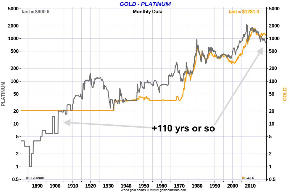 Silver vs Platinum values Platinum is historically cheap vs Gold SD Bullion