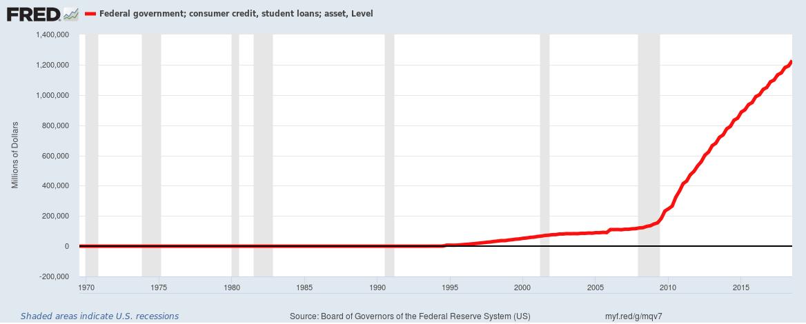 Student Loan debt levels 2019 Steve Hanke SD Bullion podcast