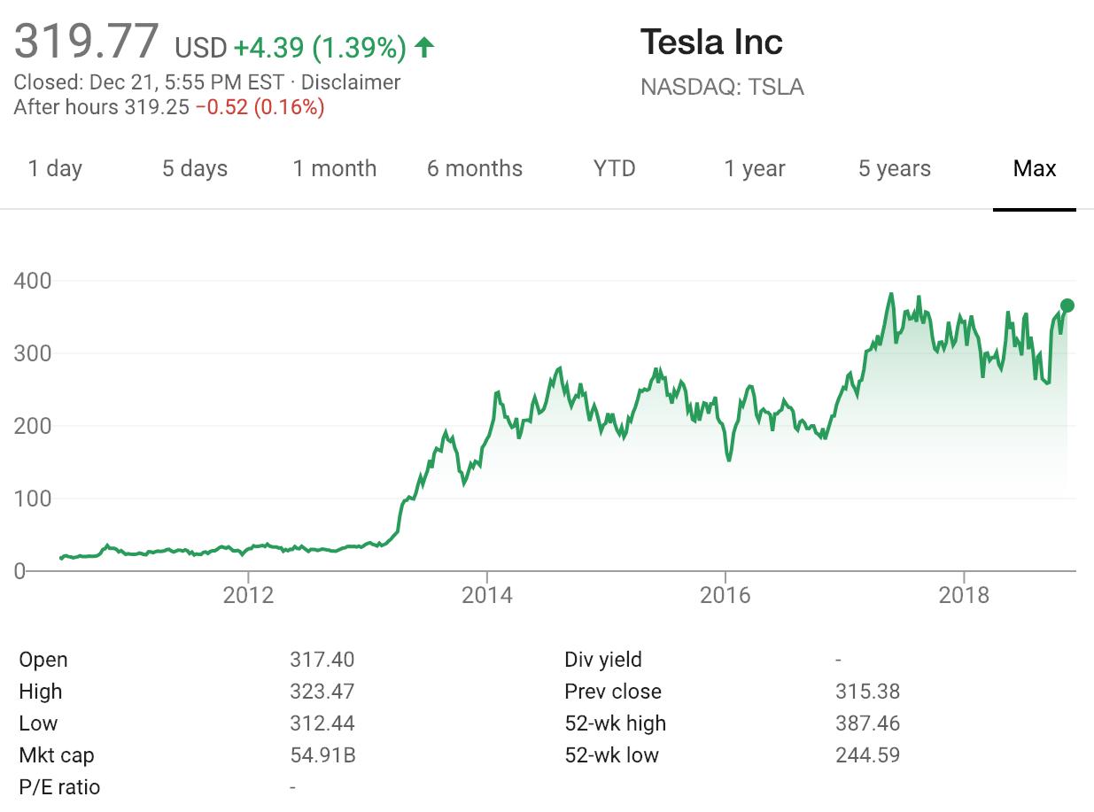 Tesla Stock Market share price Tesla short Dave Kranzler SD Bullion gold podcast