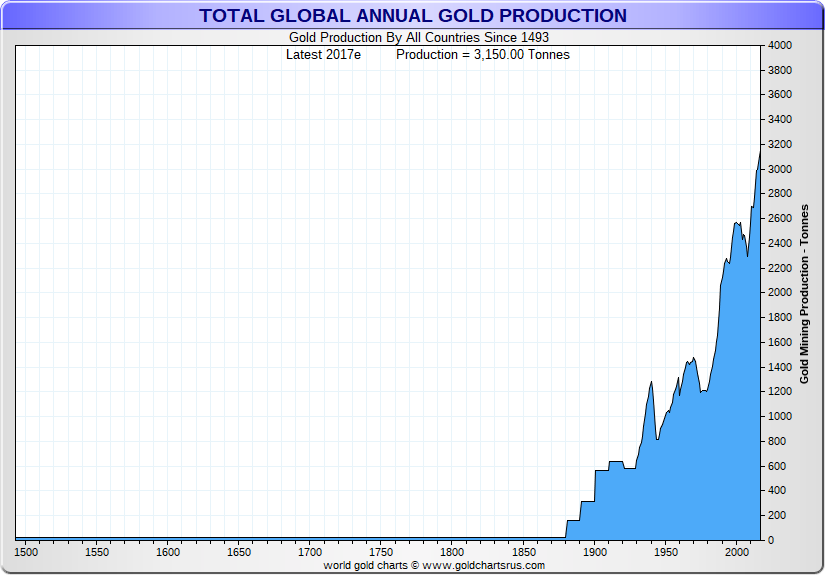 Total World Gold mine production 2017 SD Bullion SDBullion.com Where is Gold Found?