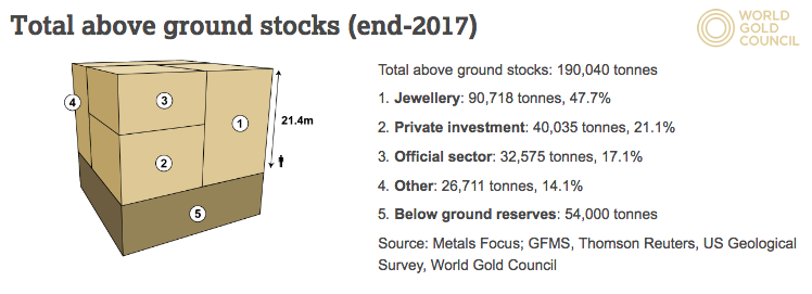 Total world physical Gold supply 2018 SD Bullion SDBullion.com World Gold Council Gold.org