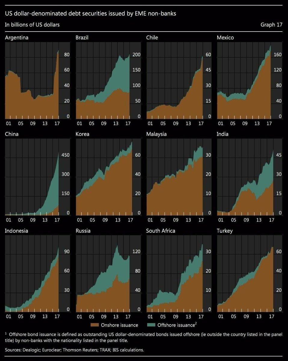 USD Emerging Market Debts in US dollars SD Bullion SDBullion.com