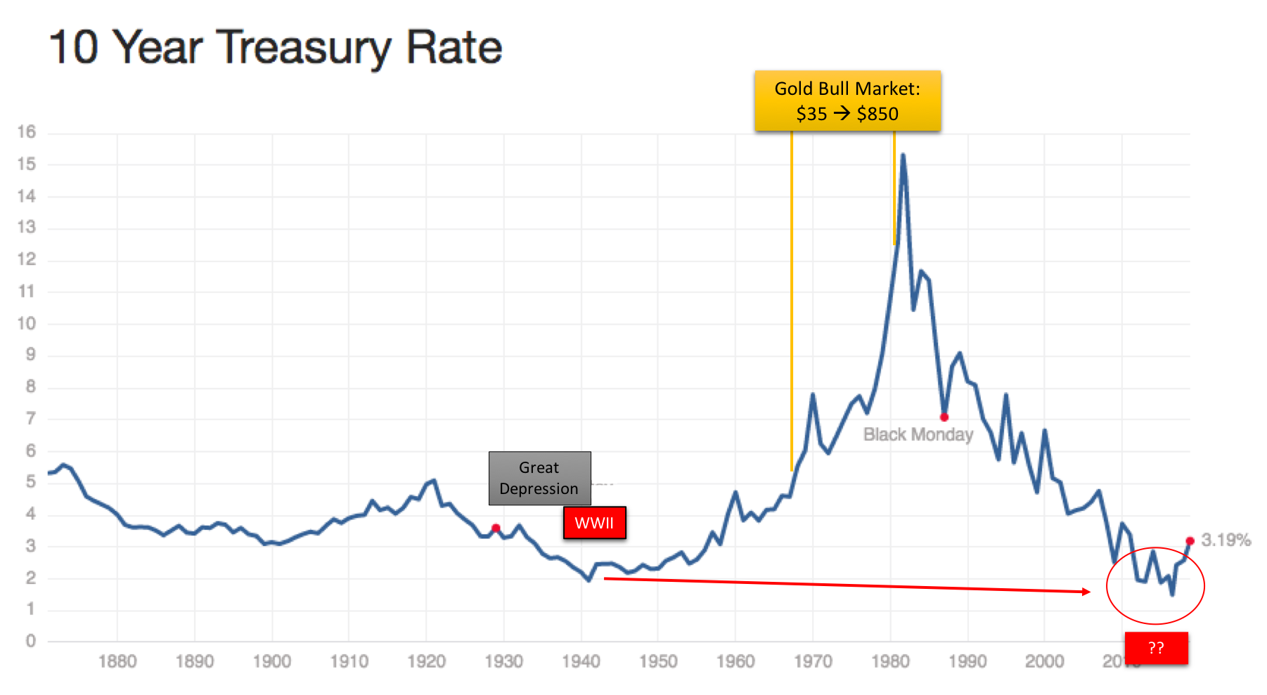 US 10 year bonds Gold Silver Ratio Gold Silver 2019 Major Macro Trends Christopher Aaron, iGold Advisor