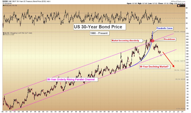 US 30 year bonds Gold Silver Ratio Gold Silver 2019 Major Macro Trends Christopher Aaron, iGold Advisor