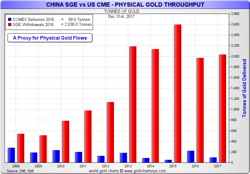US COMEX vs China SGE Gold Bullion Delivery Withdrawals year on year 2008 to 2017