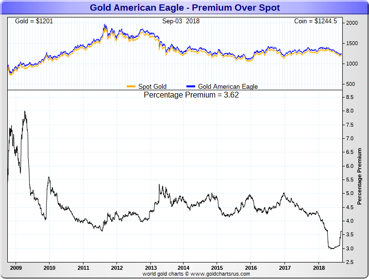 US Mint Coin Sales update September 2018 Gold Eagle coin premiums prices over gold spot
