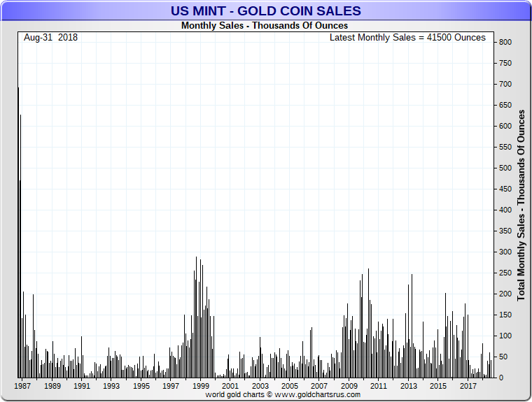 US Mint Coin Sales update September 2018 Gold Eagle coins sold