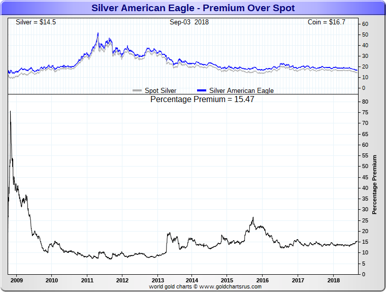 US Mint Coin Sales update September 2018 Silver Eagle coin premiums prices over silver spot