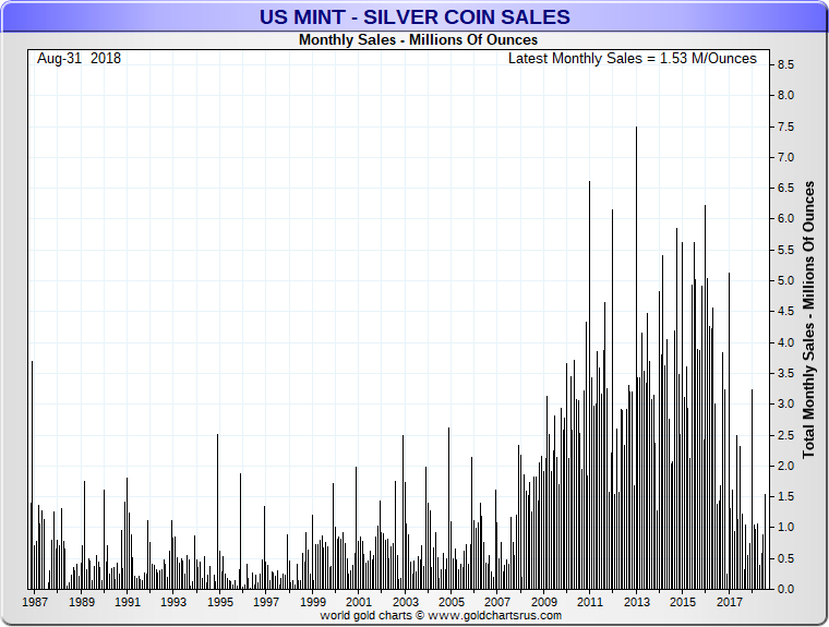 US Mint Coin Sales update September 2018 Silver Eagle coins sold