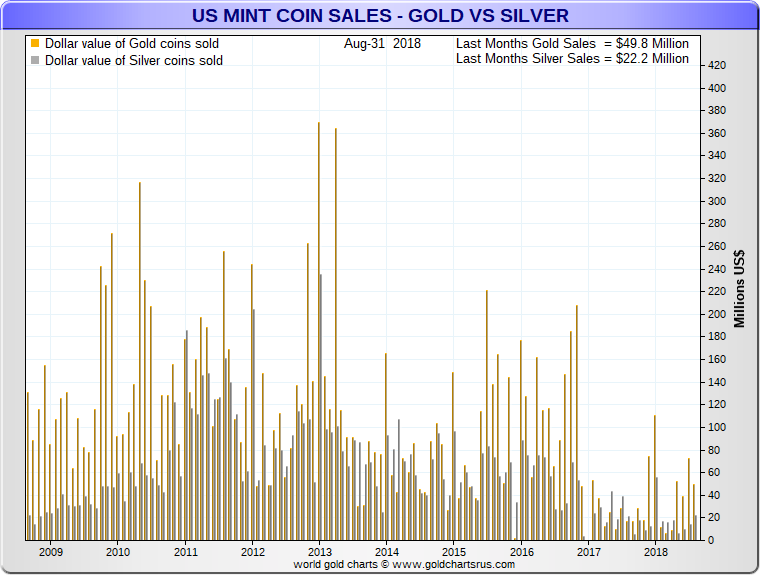 US Mint Coin Sales update September 2018 US dollar volumes sold