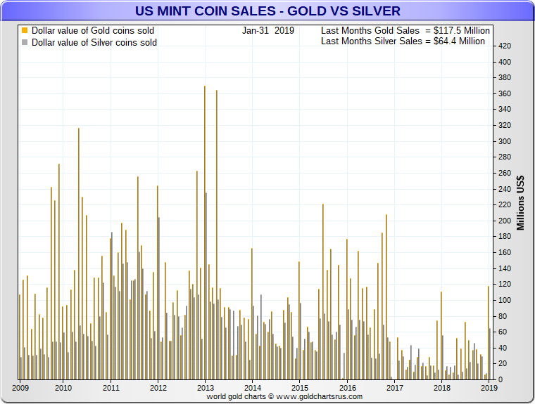 US Mint Sold Out Silver Eagle Coin sales chart SD Bullion SDBullion.com