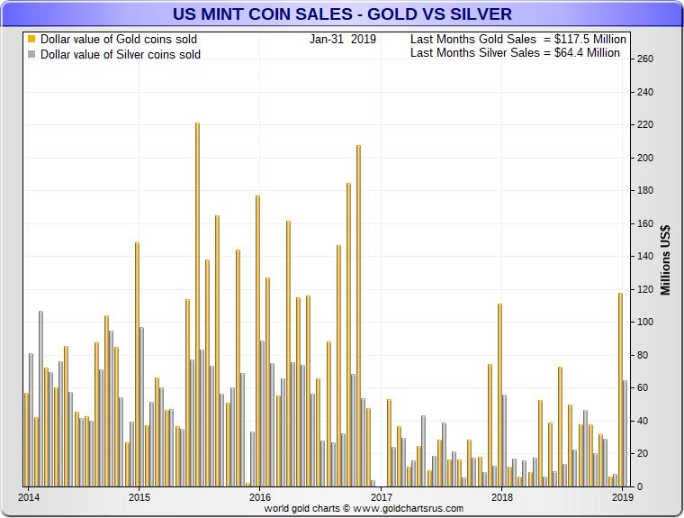 US Mint SellOut Silver Eagle Coin 2019 sales chart SD Bullion SDBullion.com