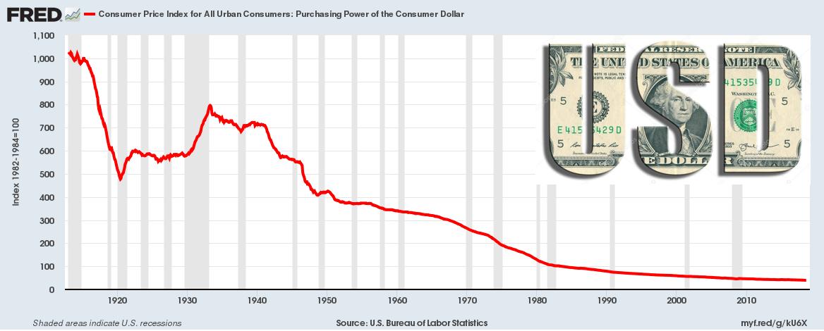 US dollar debasement Federal Reserve SD Bullion