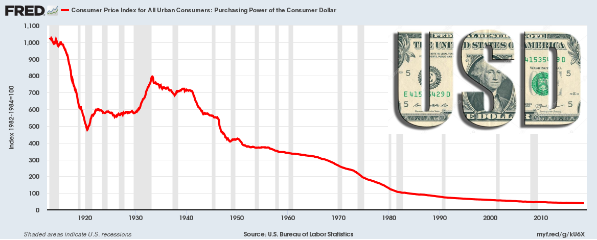 US dollar since 1913 inflation devaluation purchasing power SD Bullion Silver Doctors