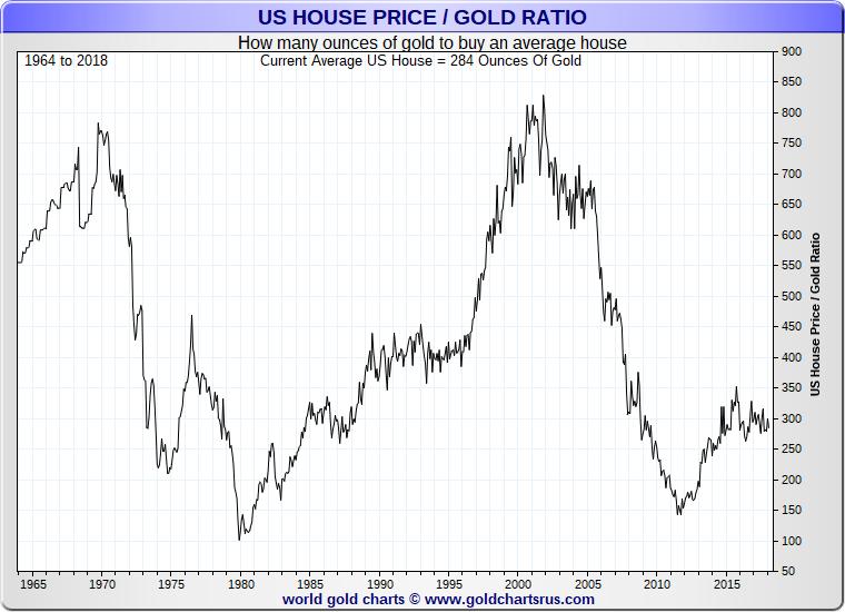 US home vs gold values average SD Bullion SDBullion.com