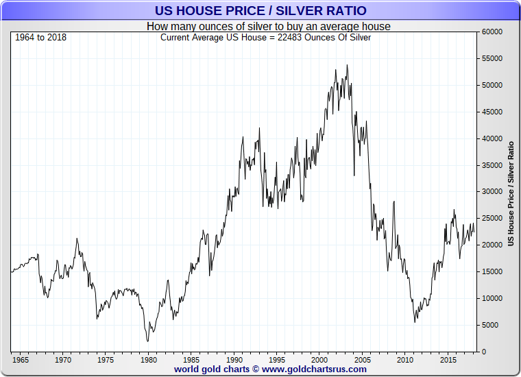 US home vs silver values average SD Bullion SDBullion.com