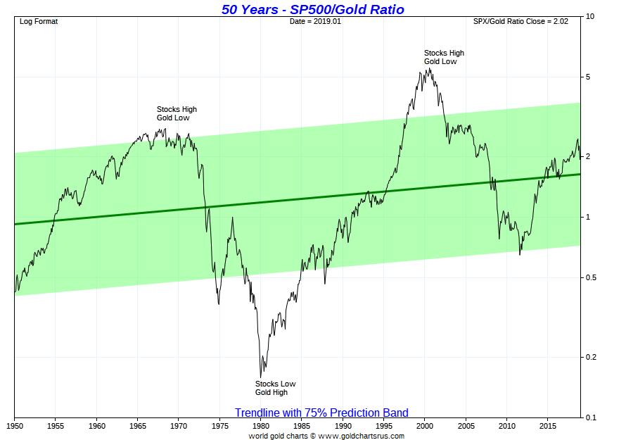 Warren Buffet Silver Investment Gold vs S&P 500 ratio SD Bullion
