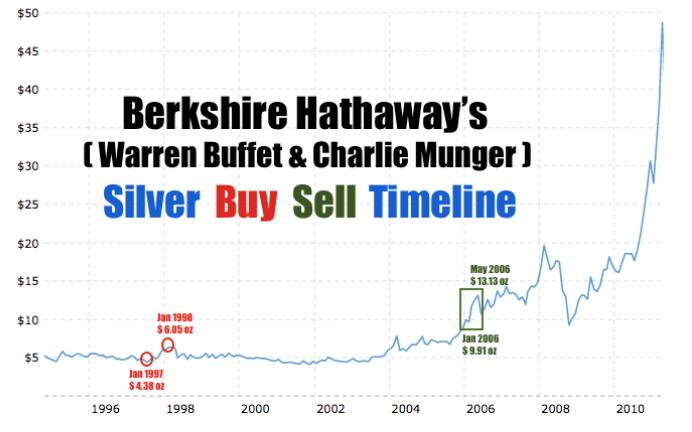 Warren Buffett Silver Buy Sell Timeline 1997-2006 SD Bullion SDBullion.com