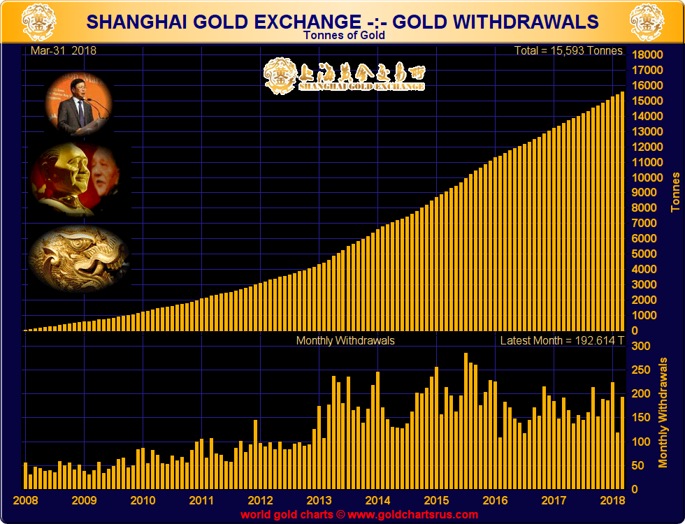 What is COMEX? Silver, Gold Futures Contracts SD Bullion SDBullion.com Shanghai Gold deliveries dwarf the COMEX