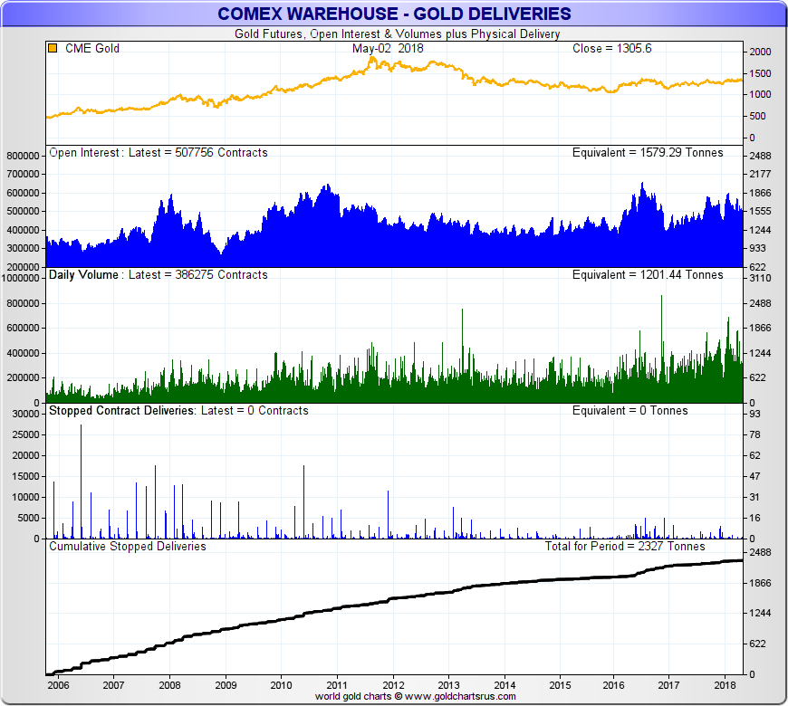 What is COMEX? Silver, Gold Futures Contracts SD Bullion SDBullion.com physical COMEX gold deliveries