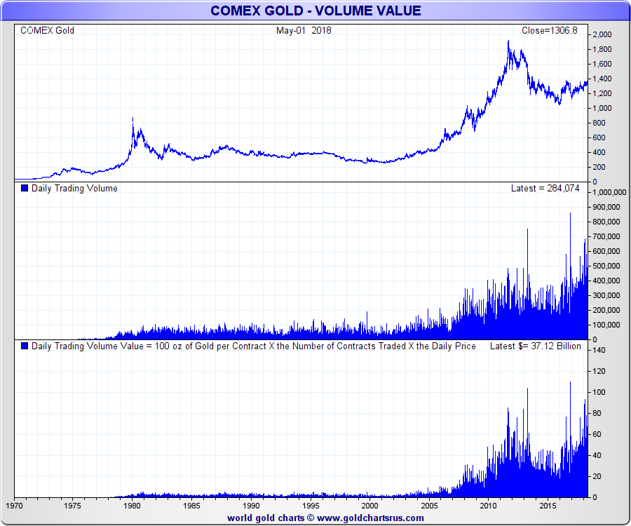 What is COMEX? Gold Futures Trading SD Bullion SDBullion.com research COMEX gold trading volumes 1975 2018