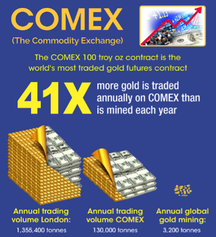 What is COMEX? Silver, Gold Futures Contracts SD Bullion SDBullion.com research COMEX paper vs physical delivery of gold bullion