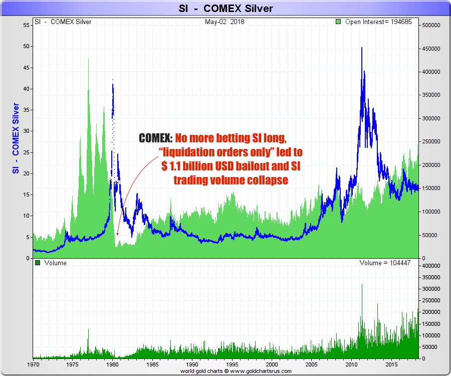 What is COMEX? Silver, Gold Futures Contracts SD Bullion SDBullion.com research Hunt Brothers Silver price intervention COMEX CFTC Paul Volker