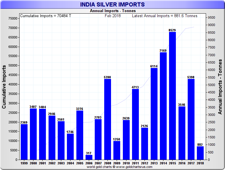 What is COMEX? Silver, Gold Futures Contracts SD Bullion SDBullion.com research India silver demand alone is more than the COMEX silver deliveries