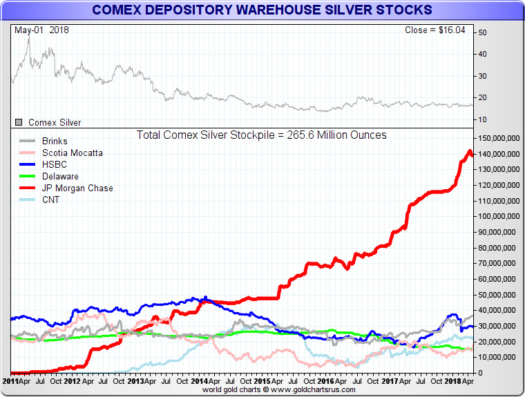 What is COMEX? Silver, Gold Futures Contracts SD Bullion SDBullion.com research JP Morgan 2011 COMEX Silver Warehouse now over 50 percent of all COMEX silver fractional reserved stockpiles