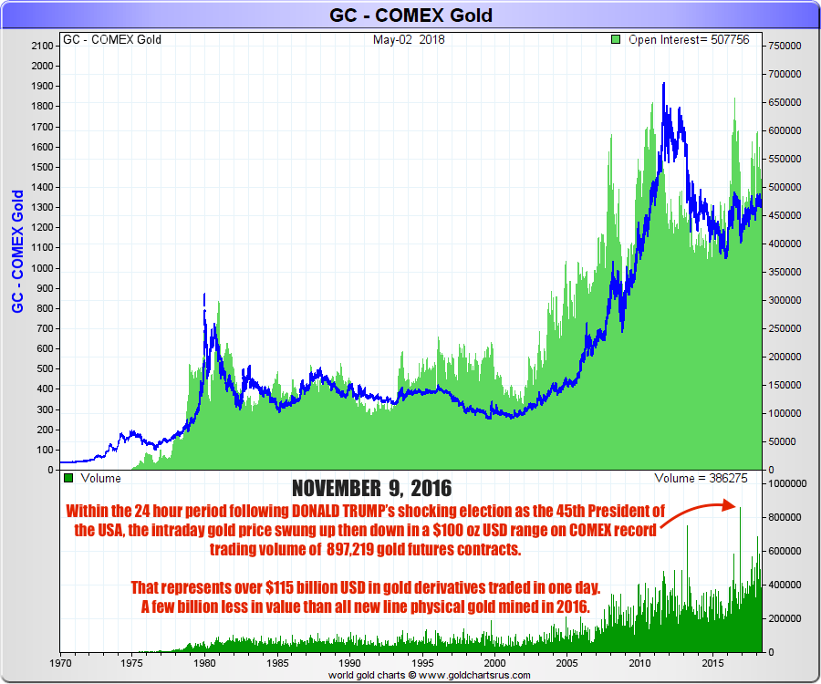 What is COMEX? Gold Futures Contracts SD Bullion SDBullion.com research Record volume COMEX gold trading DONALD TRUMP election night
