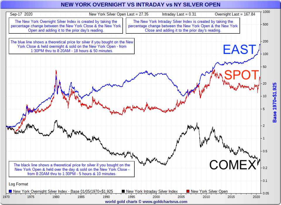 east vs west trading hours silver price compounding 1970 to 2020 SD Bullion