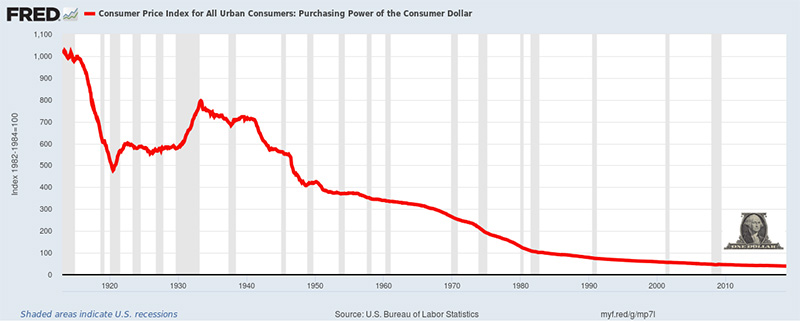 Consumer Price Index for All Urban Consumers: Purchasing Power of the Consumer Dollar