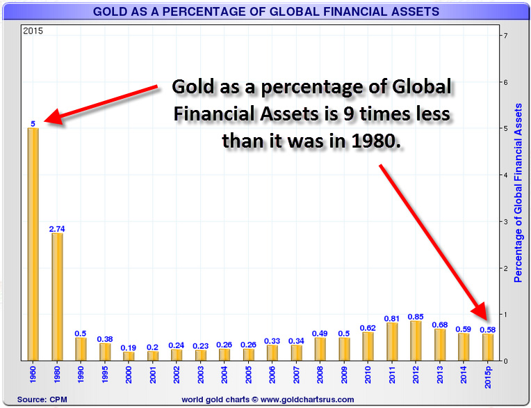 Gold as a Percentage of Global Financial Assets